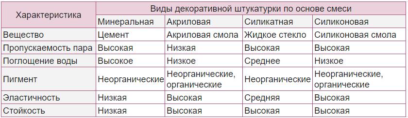 Таблица: виды декоративной штукатурки по типу основы