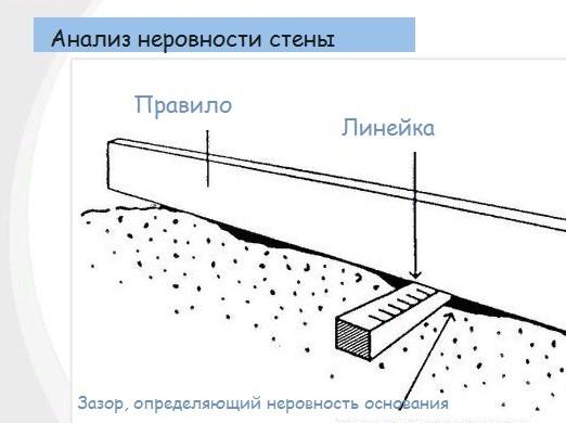Схема определения самой выпуклой точки стены
