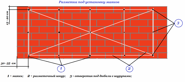 Схема разметки стены для штукатурки по маякам